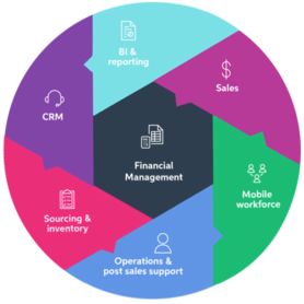 The connected business - MYOB